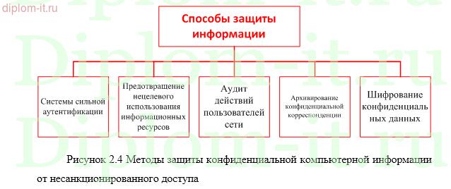 Методы и средства защиты информации в локальных сетях Методы и средства защиты информации в локальных сетях Работа подготовлена и защищена в 2015 году
