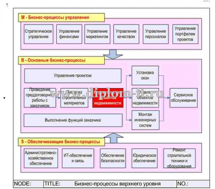 Разработка автоматизированной информационной системы в  Разработка автоматизированной информационной системы в строительной компании Данная дипломная работа по прикладной информатике информатике в