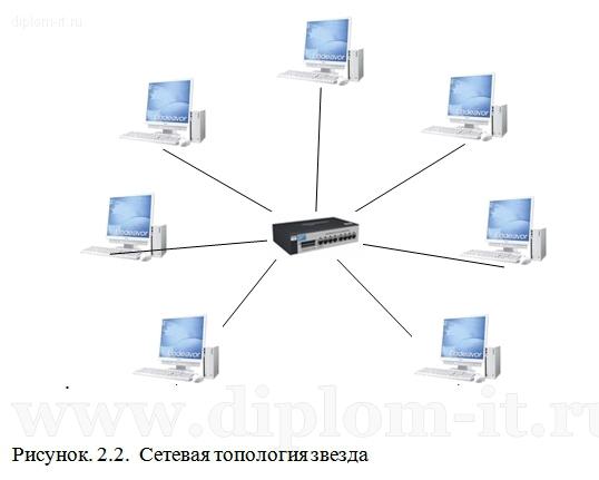 Модернизация локальной вычислительной сети для ООО Лукиавиатранс