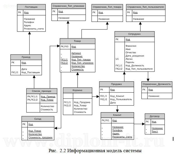 Диплом складской учет год delphi Разработка подсистемы для автоматизации деятельности менеджера склада на производственном предприятии Работа подготовлена и защищена в 2013