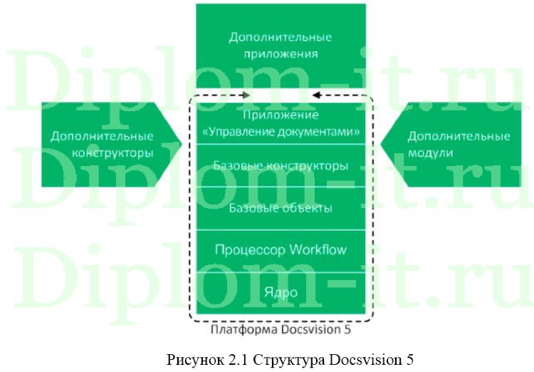 Построение защищенного электронного документооборота в организации  Получите бесплатно демо версию