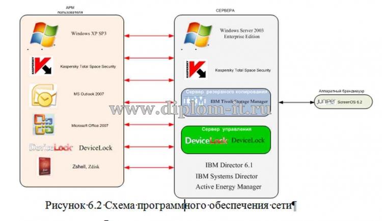 дипломная работа Разработка локальной сети предприятия на  Расчет локальной сети диплом