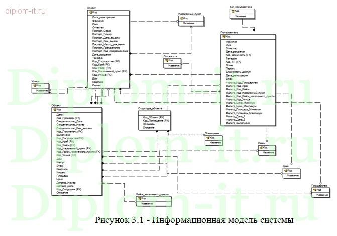 Диплом прикладная информатика в экономике год Информационная  Информационная система поддержки деятельности агентства недвижимости Работа подготовлена и защищена в 2014 году в Петрозаводском государственном