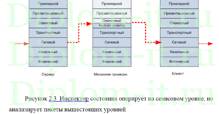 Повышение эффективности передачи информации и разработка системы  Повышение эффективности передачи информации и разработка системы защиты мобильных целевых сетей диплом информационная безопасность Работа