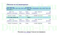 Разработка АИС управления процессом автоперевозок дипломная  Разработка АИС управления процессом автоперевозок дипломная работа по прикладной информатике в экономике