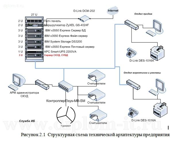 Диплом по разработке проекта безопасности ЛВС управления boxp Разработка проекта информационный безопасности ЛВС управления ВОХР Работа подготовлена и защищена в 2013 году по специализации