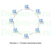 diplom it ru Диплом разработка ЛВС Проектирование корпоративной вычислительной сети