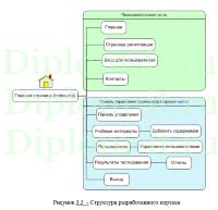 diplom it ru Дипломная работа купить Разработка сайта для проектного образования студентов дипломная работа по прикладной информатике в экономике