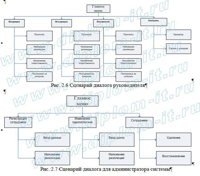Дипломная работа информатика в экономике МФПА Автоматизация  Автоматизация делопроизводства производственной компании Дипломная работа по информатике в экономике подготовлена для защиты по специальности 080801