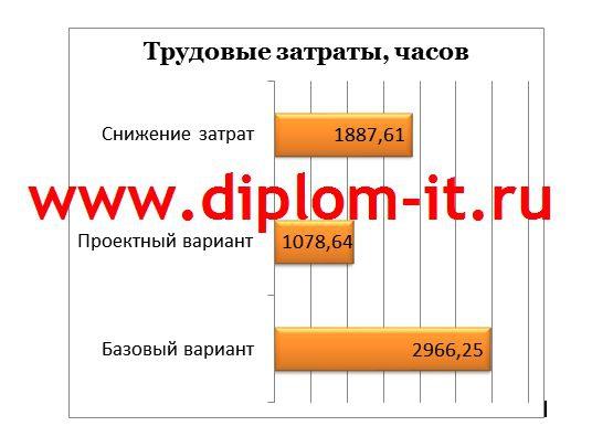 Разработка АРМ секретаря компании Разработка АРМ секретаря компании Дипломная работа по специальности 080801 подготовлена и защищена в 2012 году в