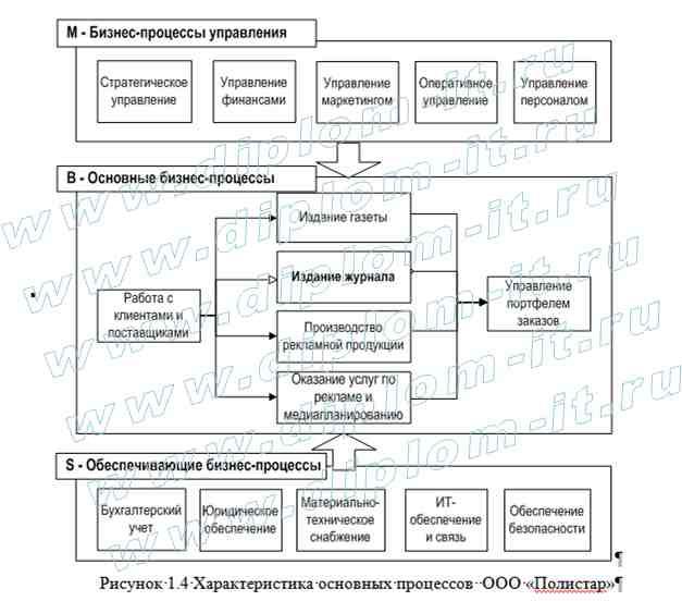 Дипломная работа прикладная информатика в экономике  Автоматизация учёта заявок в полиграфической компании Представленная дипломная работа по информатике в экономике подготовлена для защиты