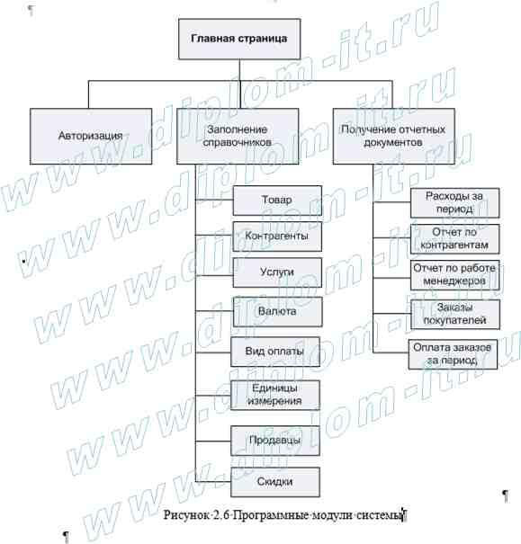 Дипломная работа прикладная информатика в экономике  Автоматизация учета и контроля расходов строительной организации Представленная дипломная работа по информатике в экономике подготовлена для
