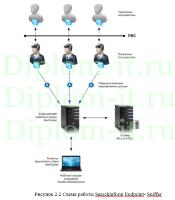 diplom it ru Дипломная работа информационные системы Модернизация существующей системы с целью повышения информационной безопасности в компании диплом безопасность информации