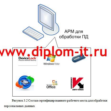 Организация защита персональных данных в торговой компании Организация защиты персональных данных в торговой компании Дипломная работа по информационной безопасности выполнена в 2012 году