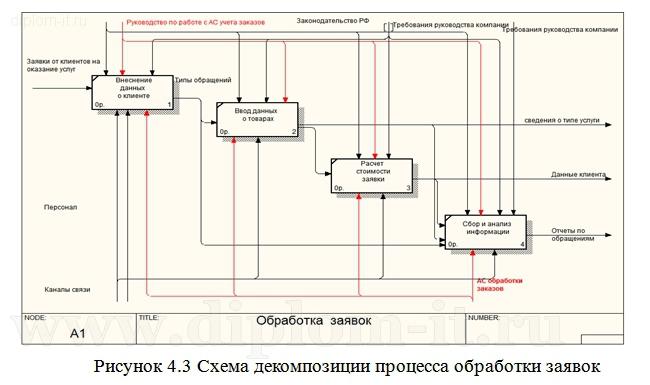Дипломный проект по информатике прикладная информатика в экономике Проектирование информационной системы обработки заказов в компании Работа подготовлена и защищена в 2013 году Дипломная