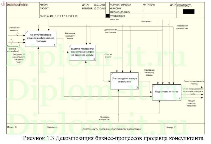 Дипломная работа по информатике Разработка информационной системы  Разработка информационной системы по учету выполнения работ в автосалоне Работа подготовлена и защищена в 2014 году