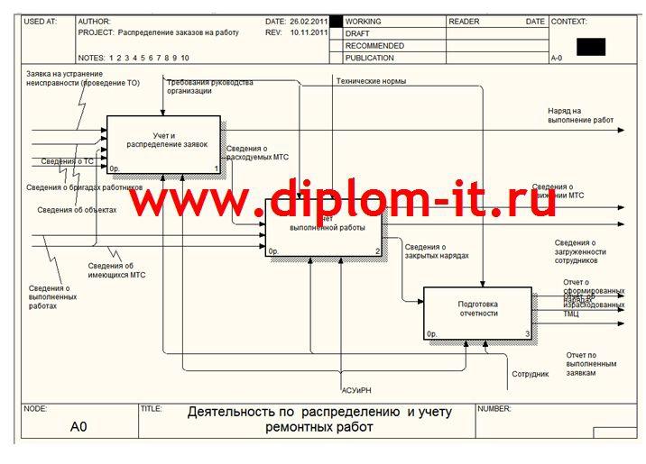 Автоматизированная система учета и распределения нарядов на  Автоматизированная система учета и распределения нарядов на обслуживание объектов водоканала Дипломная работа по прикладной информатике подготовлена
