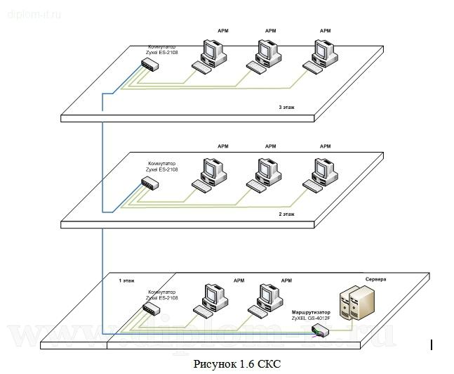Купить диплом по проектированию ЛВС в компании по продаже авто Проектирование локальной вычислительной сети в компании по продаже автомобилей opel Работа подготовлена и защищена в 2013