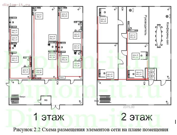 Дипломная работа проектирование и внедрение локальной  Проектирование локальной вычислительной сети в компании Работа подготовлена и защищена в 2014 году в РосНОУ