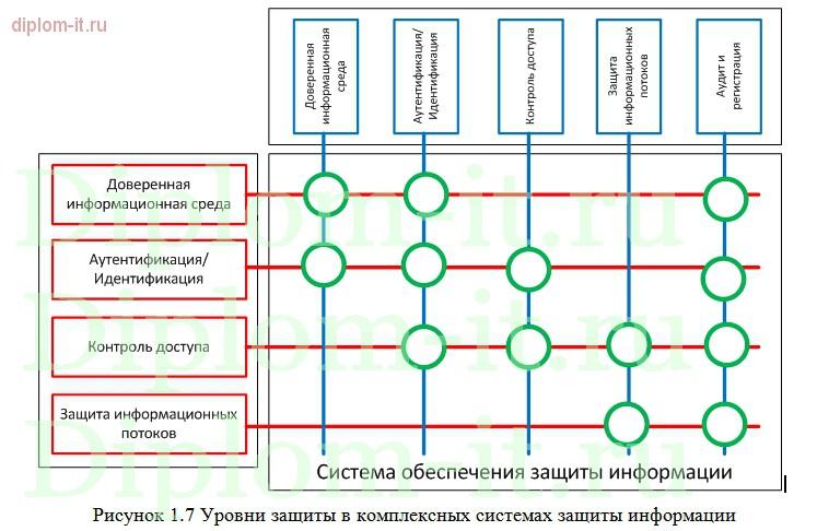Диплом по защите информации Применение dlp систем как инструмент  Применение dlp систем как инструмент обеспечения информационной безопасности компании Работа подготовлена и защищена в