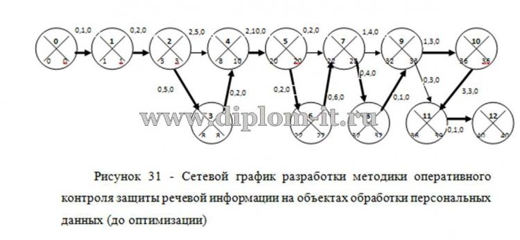 Разработка предложений по созданию системы защиты информации в ЛВС ООО Получите бесплатно демо версию