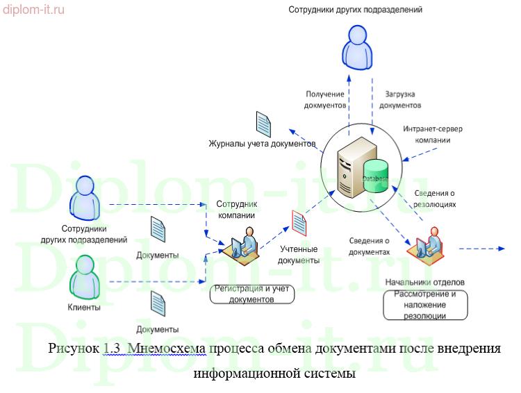 Дипломный проект по информатике Автоматизированная система  Автоматизированная система утверждения электронных документов на основе ms sharepoint Работа подготовлена и защищена в 2015 году
