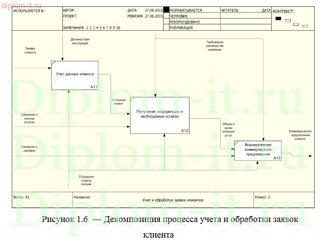 Дипломный проект Автоматизация процессов регистрации и обработки  Автоматизация процессов регистрации и обработки заявок клиентов в ИТ компании Работа подготовлена и защищена в 2015