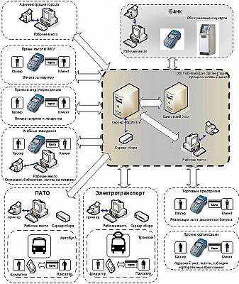 diplom it ru Структурная схема программы Самым простым примером ПО может служить программа включающая в себя в качестве компонентов системы несколько подпрограмм и библиотеку ресурсов