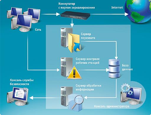 diplom it ru Защита информации в локальной сети предприятия диплом Защита информации в локальной сети компании является на сегодняшний день одной из основополагающих задач в процессе реализации АИС и последующего ее