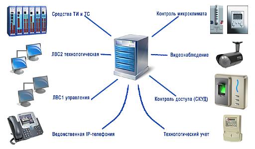 diplom it ru Диплом локальная сеть предприятия Любая современная локальная сеть включает в себя сложную многоуровневую систему которая зачастую состоит не только из соединенных между собой рабочих