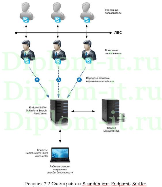 защита персональных данных клиентов организации