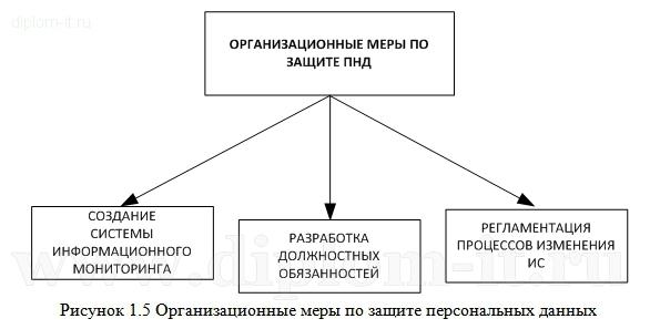 организационные меры по защите персональных данных