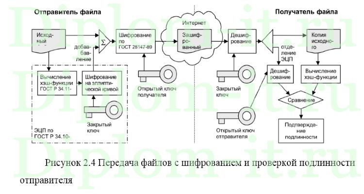 Организация криптографической защиты информации в информационной  Организация криптографической защиты информации в информационной системе ИТ сервиса диплом по защите информации