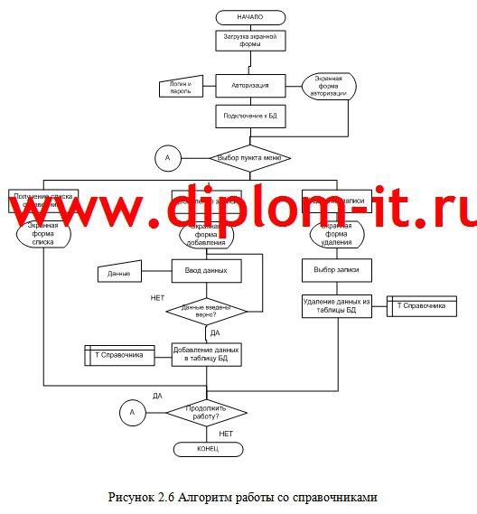 Разработка АРМ начальника отдела эксплуатации интернет провайдера Разработка АРМ начальника отдела эксплуатации интернет провайдера Дипломная работа подготовлена и защищена в 2012 году