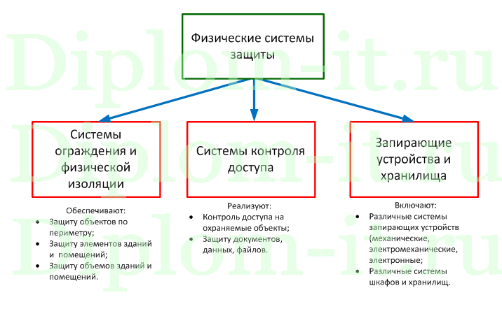 Разработка рекомендаций по организации системы защиты персональных  Получите бесплатно демо версию