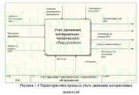 учета материально технического оборудования в компании дипломная  Автоматизация учета материально технического оборудования в компании дипломная работа по информатике в экономике