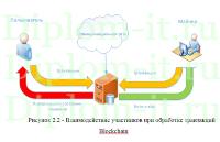 diplom it ru Темы дипломных работ по информационным технологиям  Проектирование платформы для обработки криптовалют дипломная работа по информатике