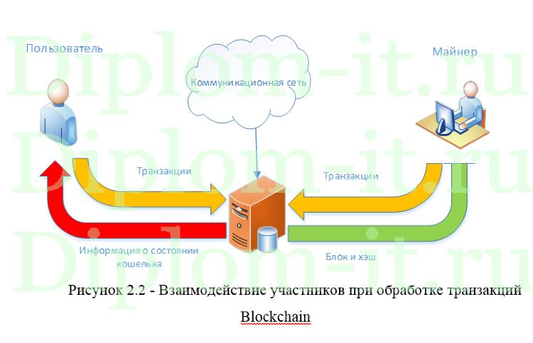 Проектирование платформы для обработки криптовалют дипломная  Проектирование платформы для обработки криптовалют дипломная работа по информатике