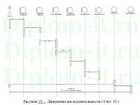 diplom it ru Диплом прикладная информатика в экономике Автоматизация контроля цепочками поставок в компании дипломная работа по прикладной информатике в экономике