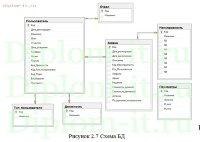 diplom it ru Диплом информационная безопасность  Разработка системы технической поддержки delphi ms sql
