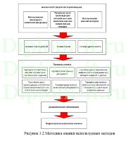 Методика оценки соответствия требованиям защиты персональных  Методика оценки соответствия требованиям защиты персональных данных в банковской структуре диплом по защите информации