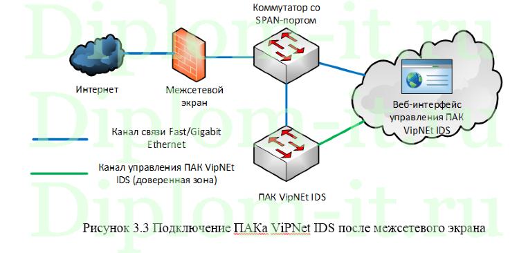 Система защиты информации в сети сотового оператора с каналом wi  Получите бесплатно демо версию