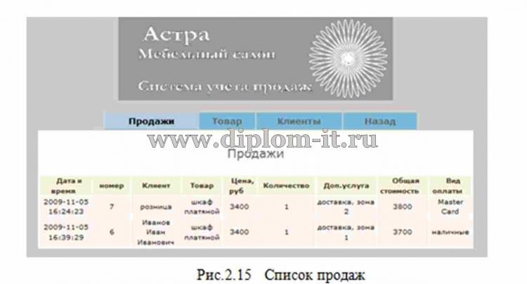 Автоматизация отдела продаж дипломная работа лицензия на битрикс сайт
