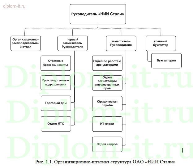 Дипломная работа Разработка системы защиты информации на предприятии Разработка системы защиты информации на предприятии Работа подготовлена и защищена в 2014 году в Московском Финансово