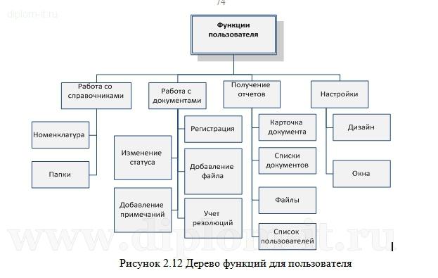 Дипломная работа прикладная информатика в экономике год  Автоматизация документооборота торгово производственной компании Работа подготовлена и защищена в 2013 году в Московском Финансово