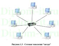 diplom it ru Проектирование локальной вычислительной сети Разработка локальной вычислительной сети в компании диплом проектирование сети предприятия
