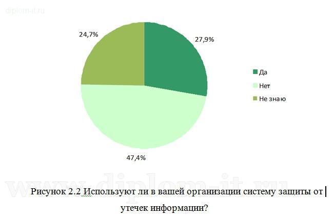 Защита от внешних угроз информационной системы банка
