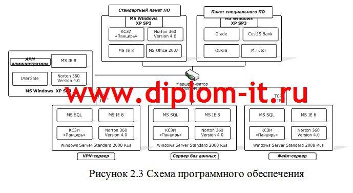 Разработка политики информационной безопасности в коммерческом банке Разработка политики информационной безопасности в коммерческом банке Настоящая дипломная работа по информационной безопасности