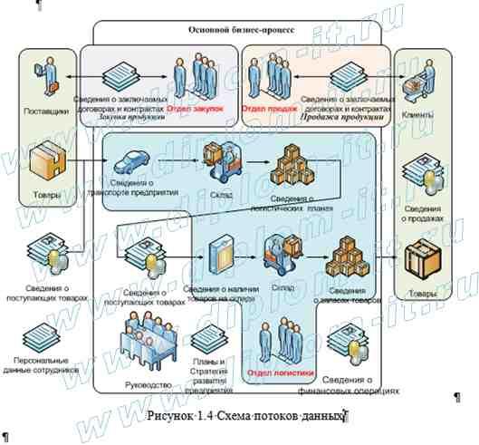 Разработка комплексной системы информационной безопасности и  Разработка комплексной системы информационной безопасности и защиты информации в торговой организации Настоящая дипломная работа по информационной