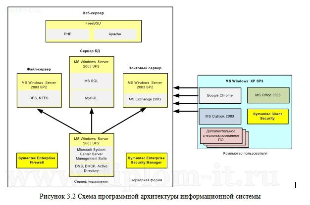 Разработка модели безопасности корпоративной сети Разработка модели безопасности корпоративной вычислительной сети Дипломная работа по информационной безопасности защите информации посвящена